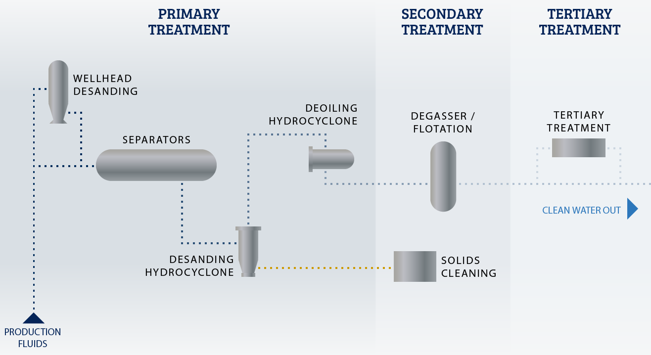 Produced Water Treatment Enhydra