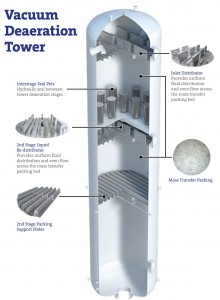 Vacuum Deaeration Tower